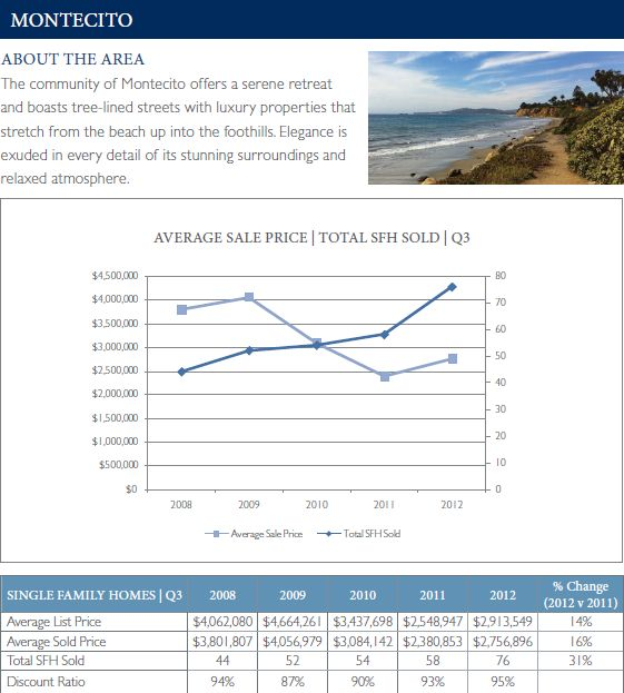 Santa Barbara Real Estate Voice