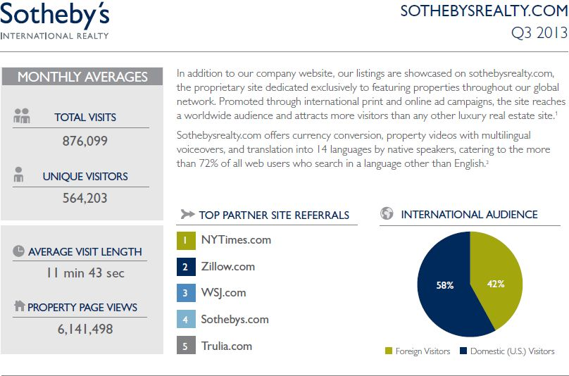 Sotheby's International Realty site activity