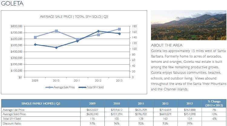 Goleta Real Estate - 3rd Quarter 2013