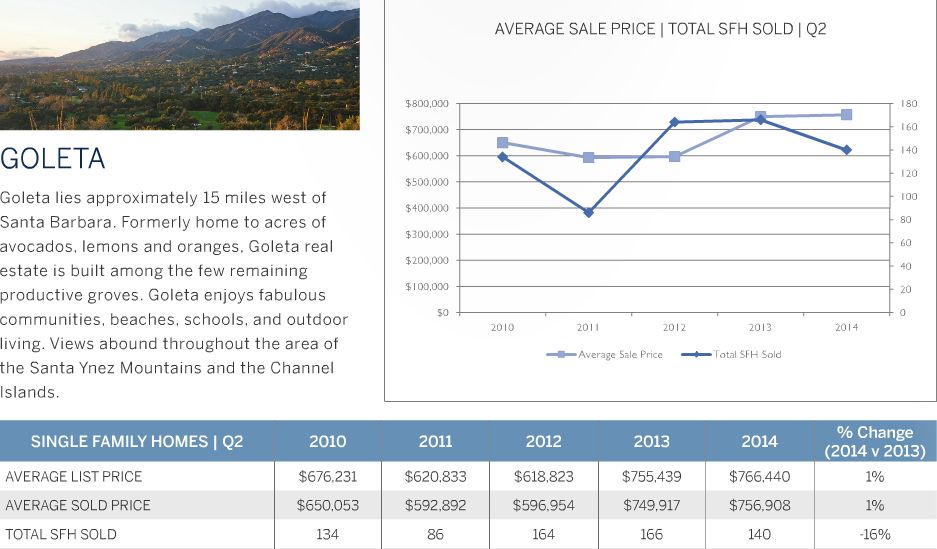 Goleta Real Estate Market Update - 2nd Quarter 2014