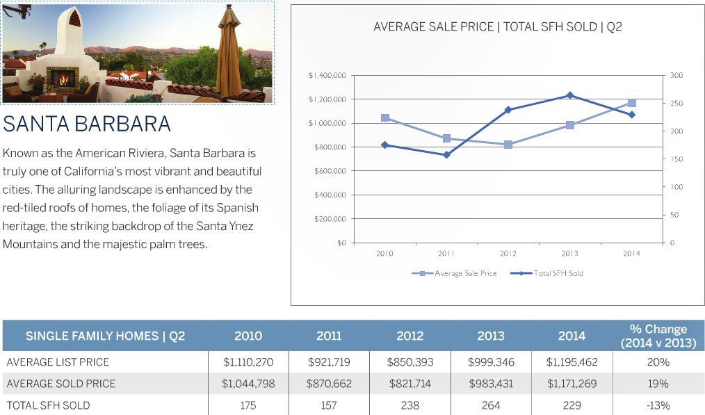 Santa Barbara Real Estate Market Update - 2nd Quarter 2014