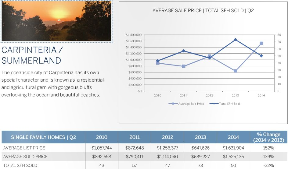 Carpinteria / Summerland Real Estate Market Update - 2nd Quarter 2014