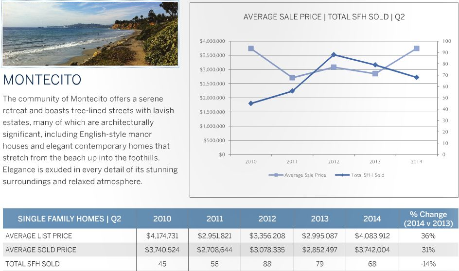Montecito Real Estate Market Update - 2nd Quarter 2014