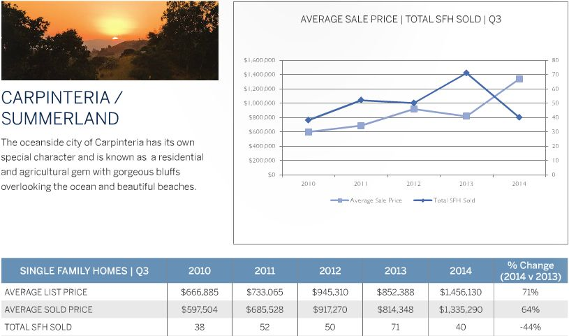 Carpinteria Real Estate Market Update