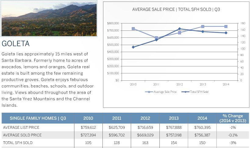Goleta Real Estate Market Update