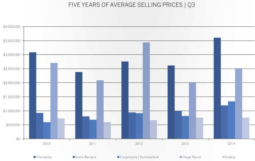Santa Barbara Area Real Estate - 5 Year Average